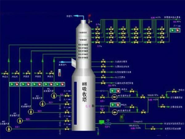 锅炉烟气脱硫plc控制系统